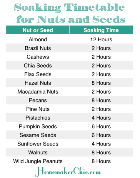 nuts-seeds-soaking-times-chart-homemakerchic.com-phytic-acid-wapf-nourishing-traditions